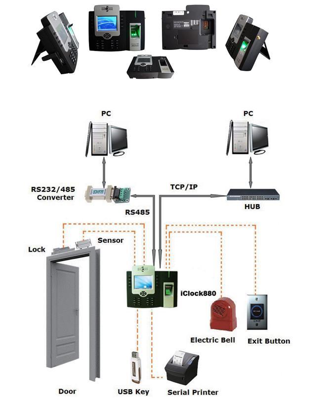 iClock880 Multi-Media Fingerprint Time Attendance and Access